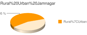Jamnagar census population